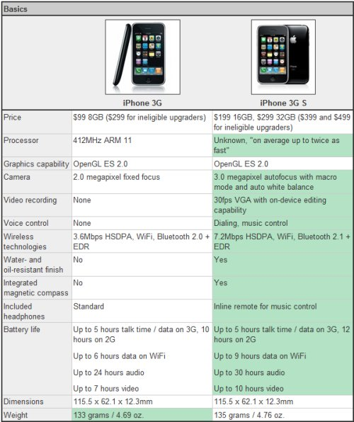 iphone-3gs-vs-iphone3g